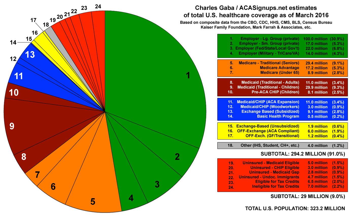 A pie chart of us health care coverage health security for new a pie chart of us health care coverage geenschuldenfo Images