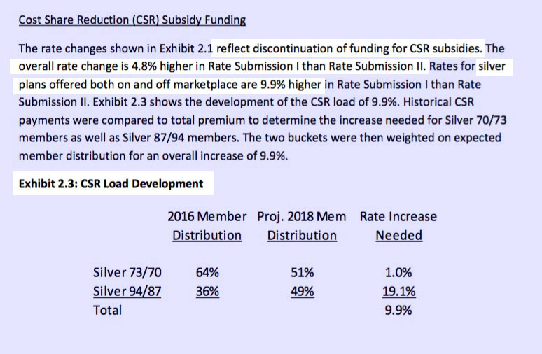 2018 Rate Hikes: Michigan (early look) | ACA Signups