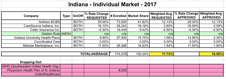 Indiana: *Approved* avg. rate hikes: 18.5% (vs. 17.7% ...