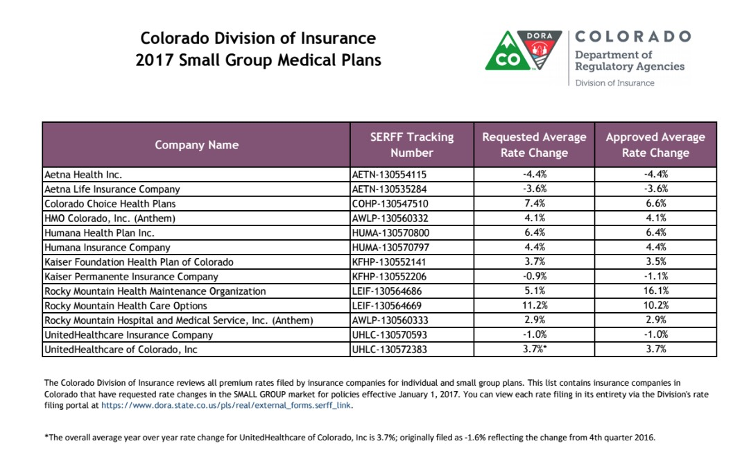 Colorado Approved Avg 2017 Rate Hikes 20 4 Sm Group 2 1