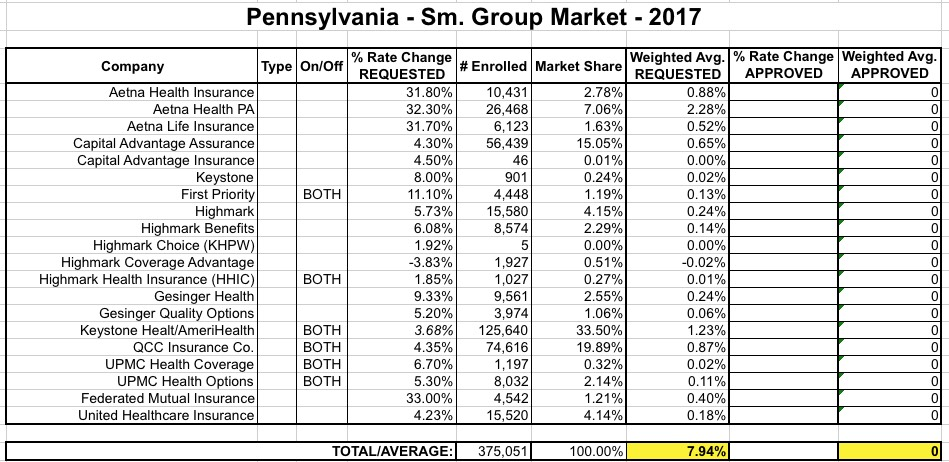 Pennsylvania: Requested Avg  2017 *Small Group* Rate Hikes
