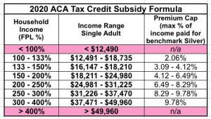 minimum income to qualify for obamacare 2020