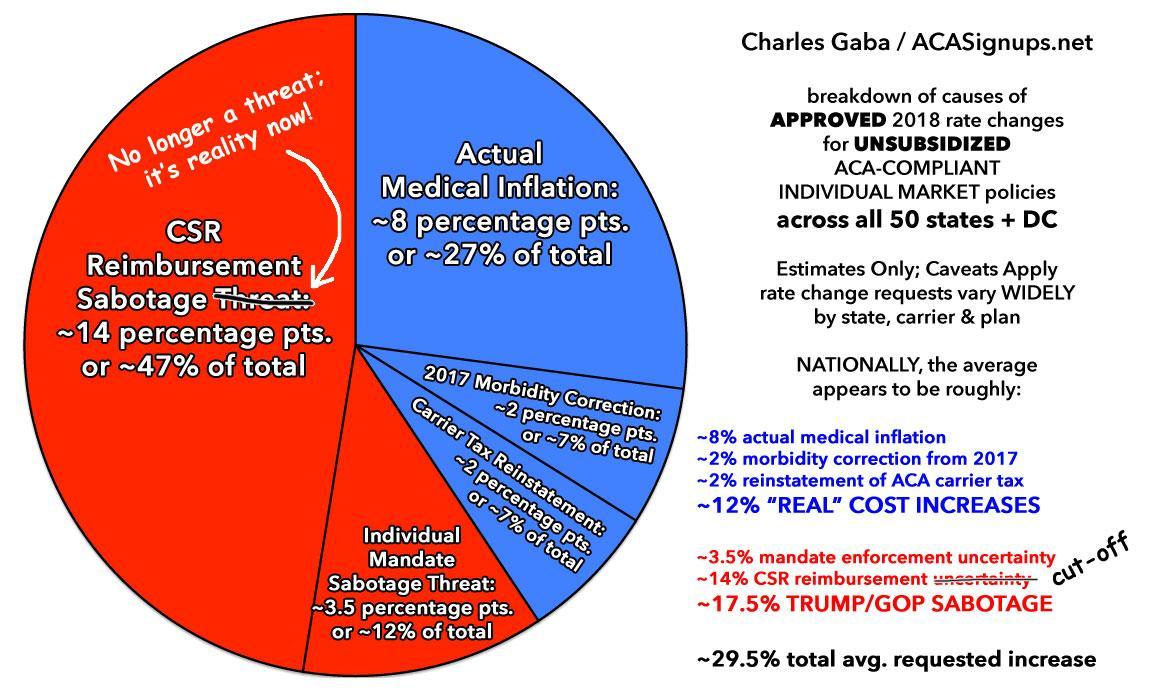 A tale of two pie charts aca signups oh yes thats right almost exactly 60 of the average unsubsidized national rate hikes on the individual market this year were caused specifically by nvjuhfo Image collections