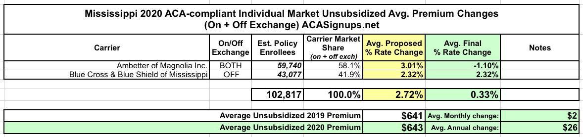 2020 Rate Changes Aca Signups