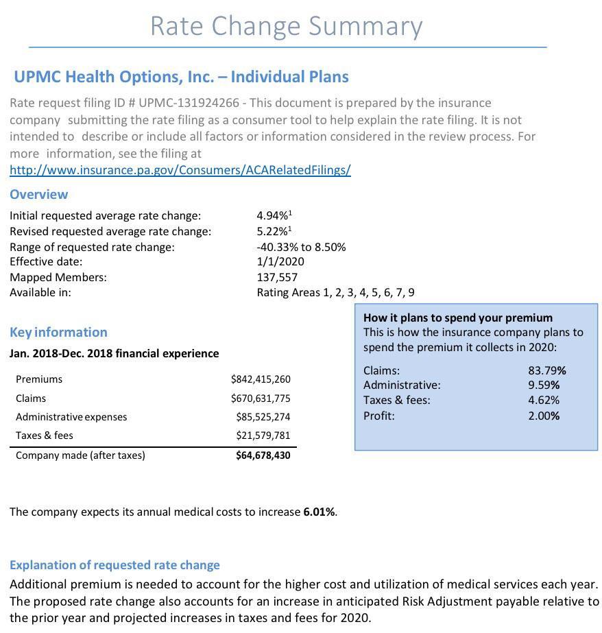 Pennsylvania: *Preliminary* 2020 avg  #ACA exchange rate changes