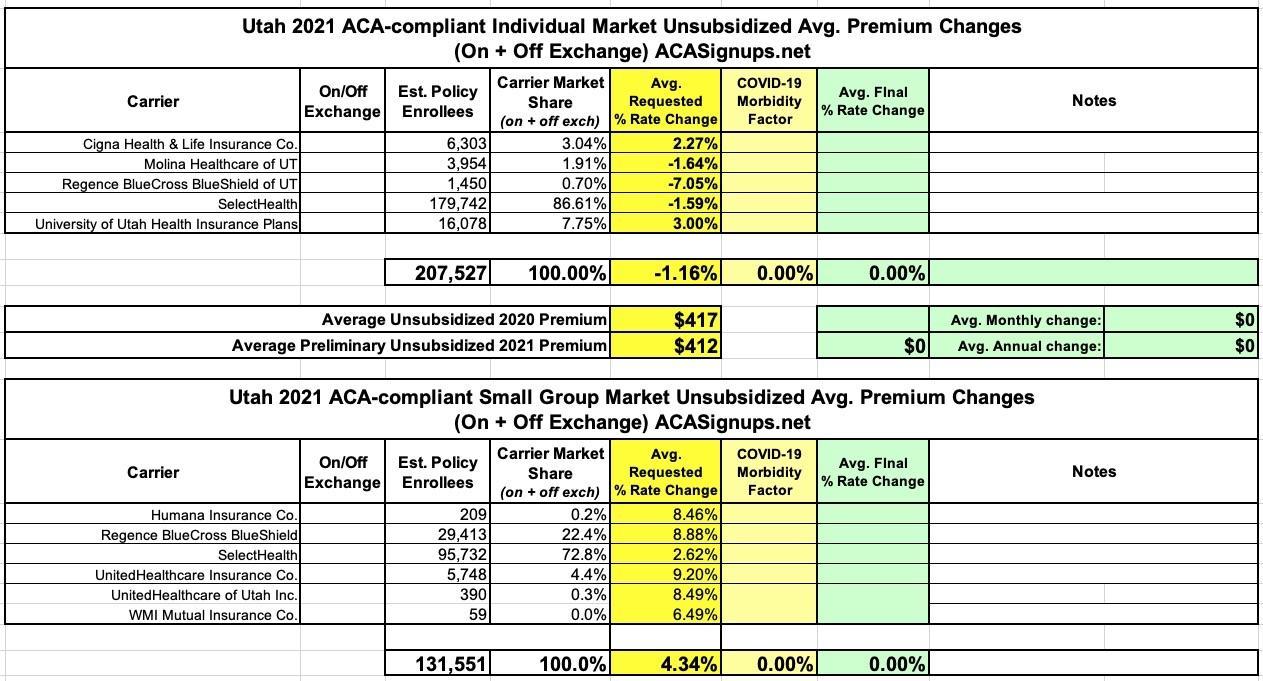 Utah: Preliminary avg. 2021 #ACA premiums: -1.2% indy ...