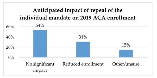 Interesting tidbits from the eHealth Carrier Survey of 2019 ACA