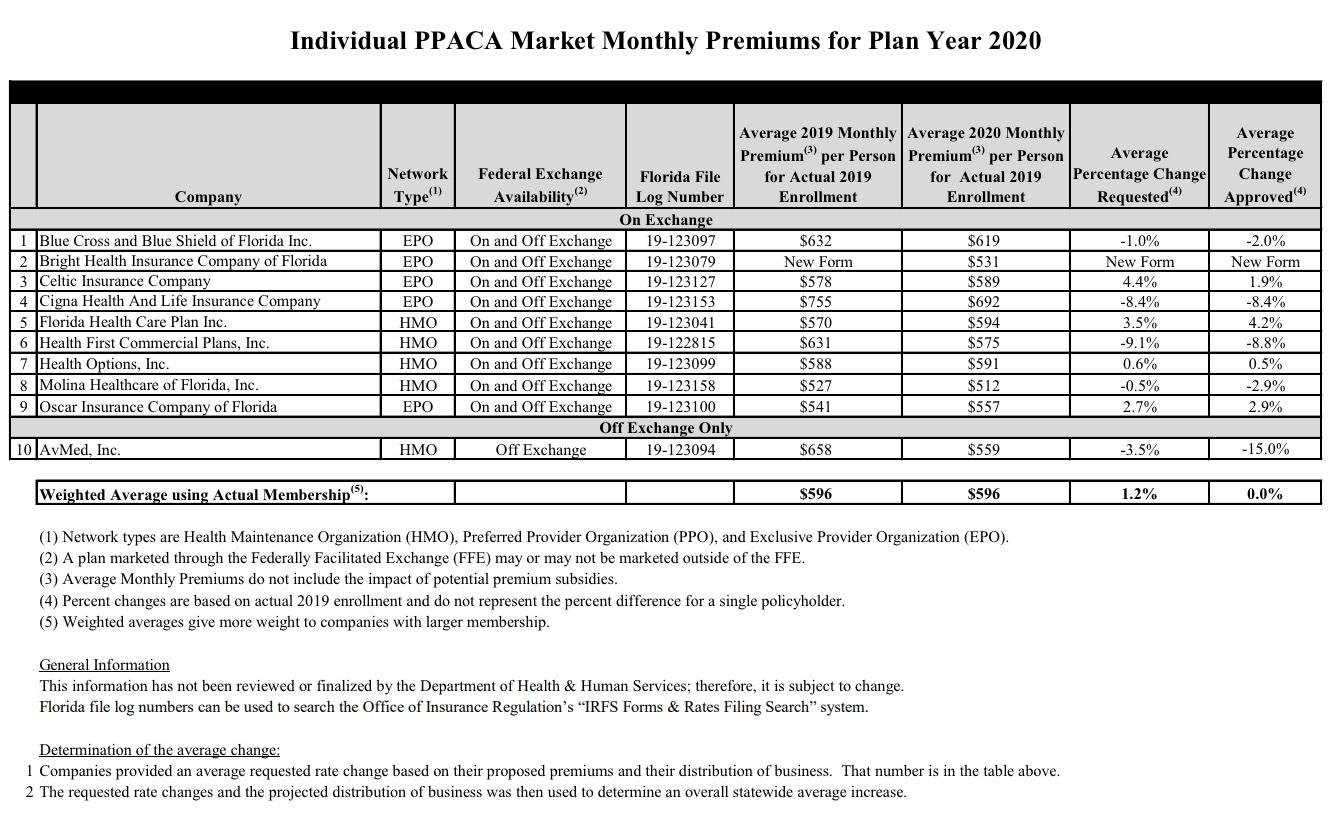 Health Insurance Florida >> Florida Approved Avg 2020 Aca Premium Changes Flat Year
