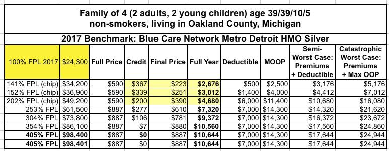 As You Can See For 2017 At The First Three Income Levels Both Children Qualify Chip Because Michigan S Cut Off Program Is 212 Fpl
