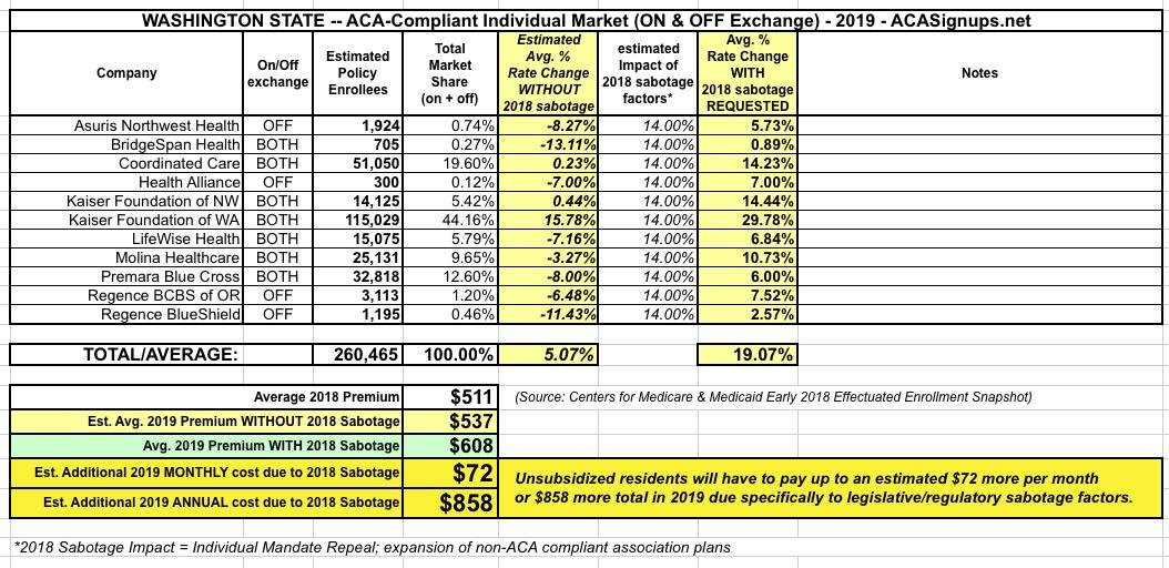 Washington State: APPROVED 2019 #ACA rate hikes: 13 8% (w/caveat) vs