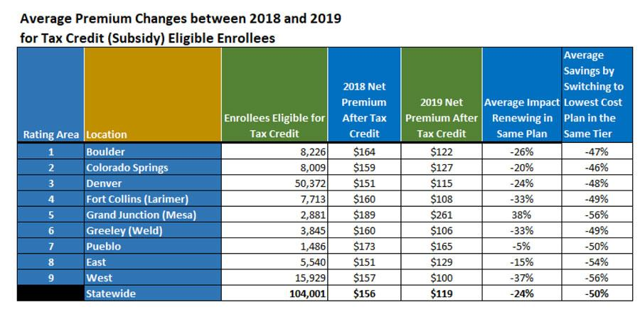 Colorado: Important information for the 2019 ACA Open