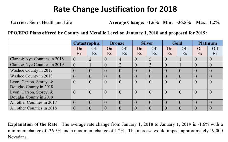 Nevada Approved Avg 2019 Aca Rate Changes Nearly Flat Would