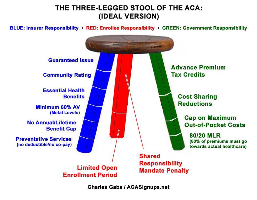Three Legged Stool Concept