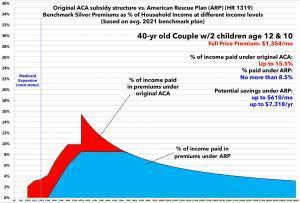 American Rescue Plan Savings - Family of 4